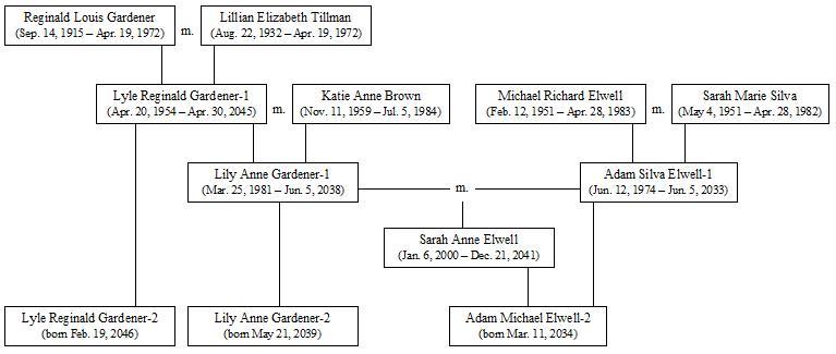 Angela Lansbury family tree